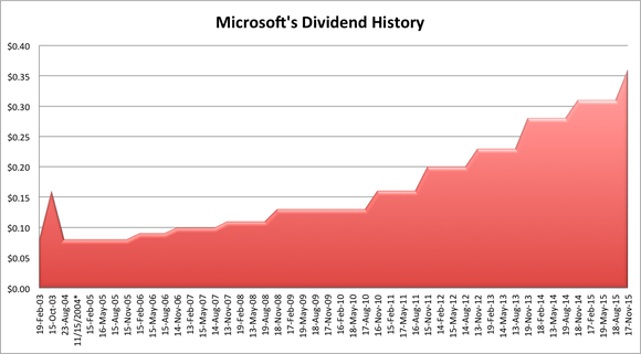 Microsoft Dividend History