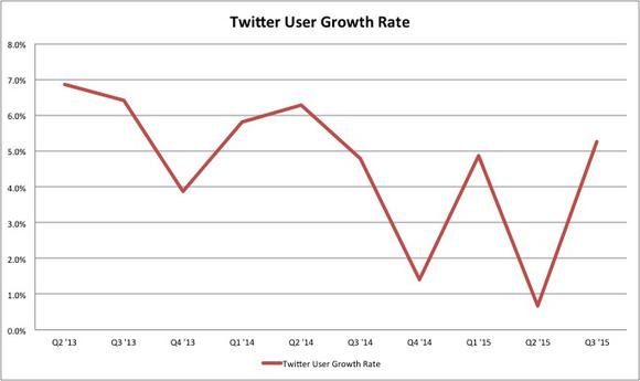 Twitter User Growth Rate Q