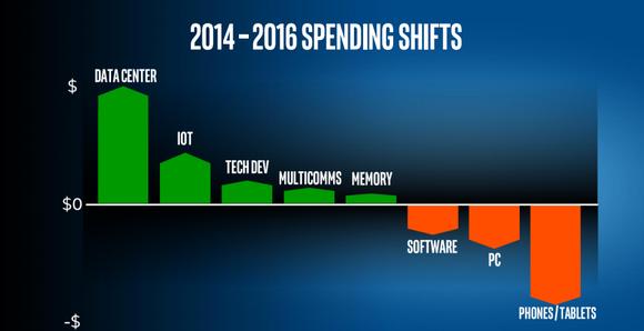 Spending Shift