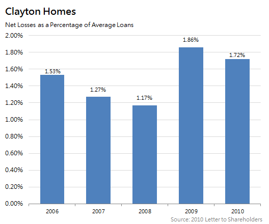 Clayton Homes Losses