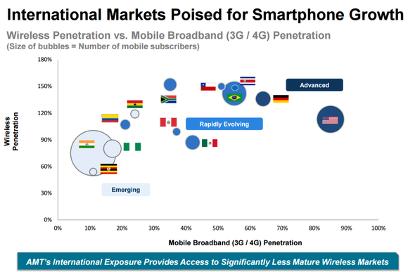 Chart showing the cellphone penetration of various countries plotted against their broadband (3G or 4G) penetration