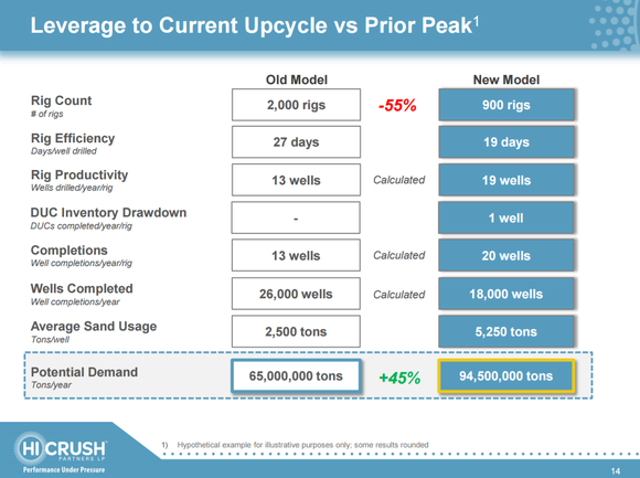 Graphic from Hi-Crush Partners showing how changes in drilling techniques are translating to higher overall sand demand for oil and gas drilling.