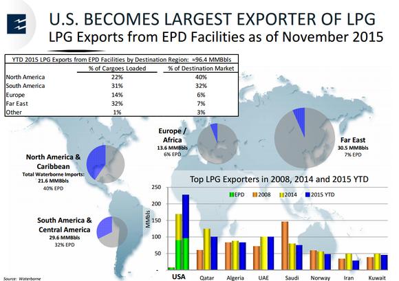Epd Propane Exports