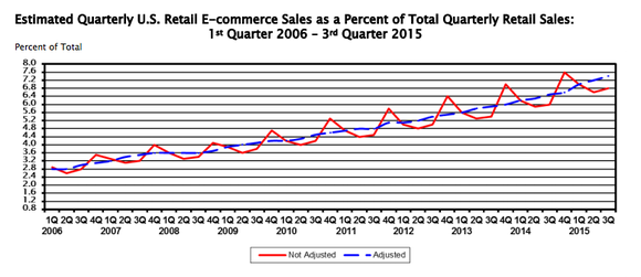 Amazon Ecommerce As Of Retail Q