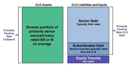 Clo Structure