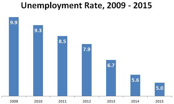 Bls Unemployment Rate