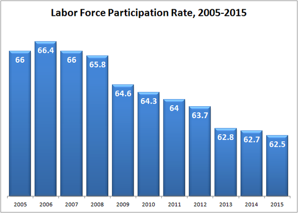 Labor Force Participation Rate Bls Data