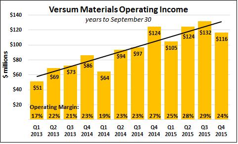 Versum Operating Income