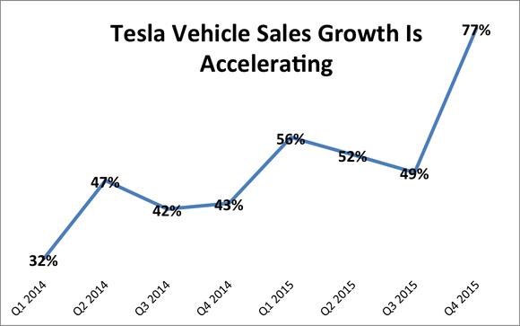 Tesla Sales Growth Q