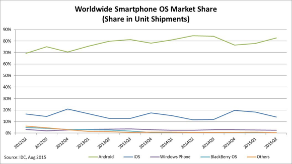 Microsoft Phone Market Share