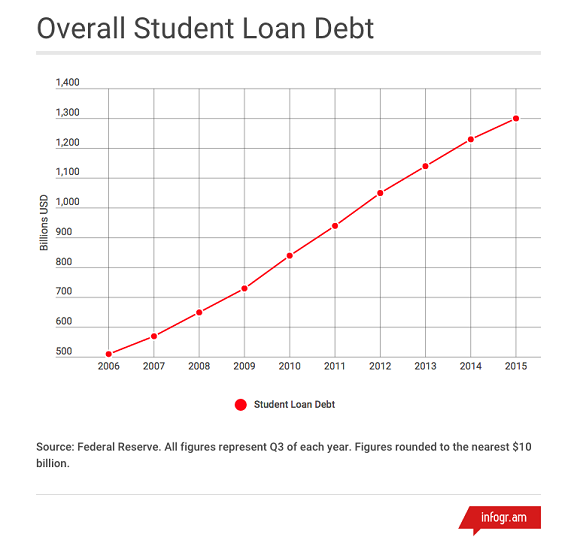 Stoffel Overall Student Debt