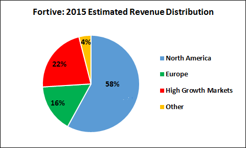 Fortive Geographic Revenue Distribution