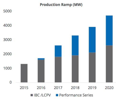 Sunpower Production Growth