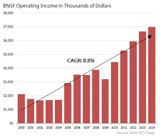 Bnsf Operating Income