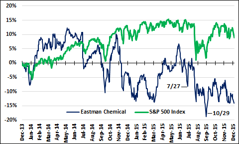 Emn And Spx
