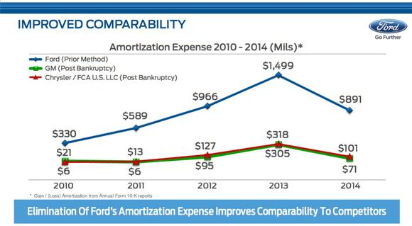 F Vs Gm And Fca Amortization History Chart
