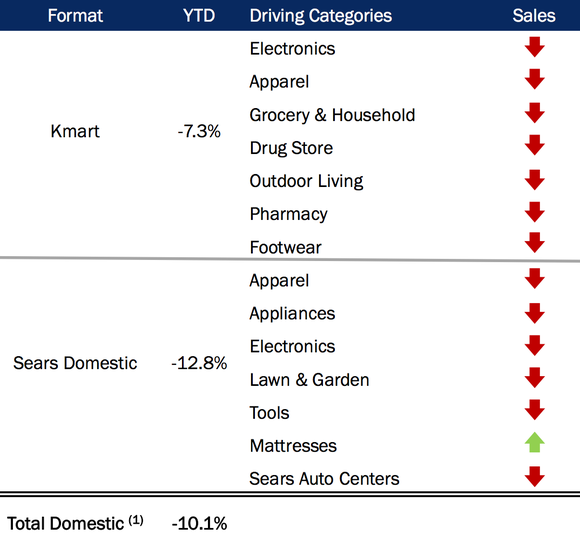 Shld Comps Sears Holdings Q