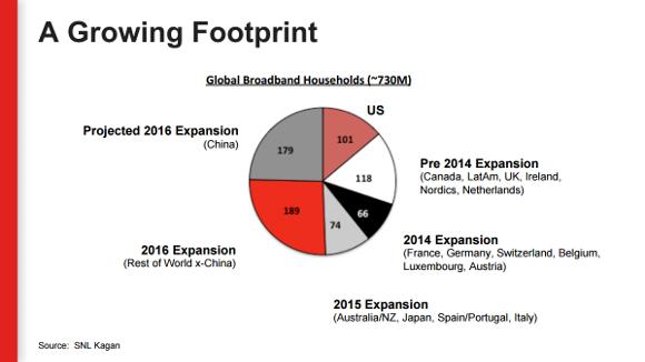 Nflx Broadband Footprint
