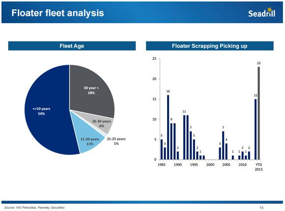 Sdrl Floater Fleet Analysis