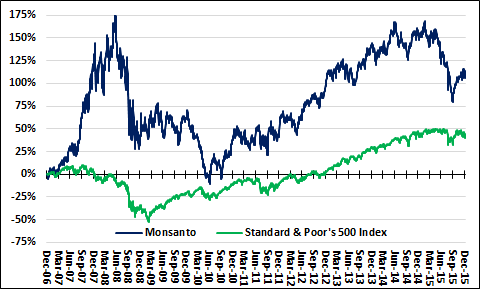 Mon And Spx Long Term