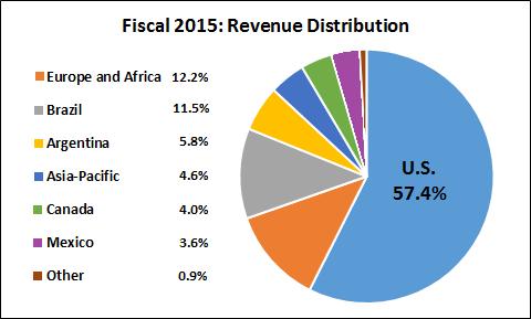 Mon Revenue Distribution