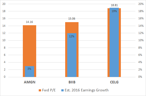 Amgn Vs Biib Vs Celg Frd Pe And Est Earnings Growth