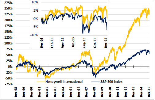 Hon And Spx Short And Long Term