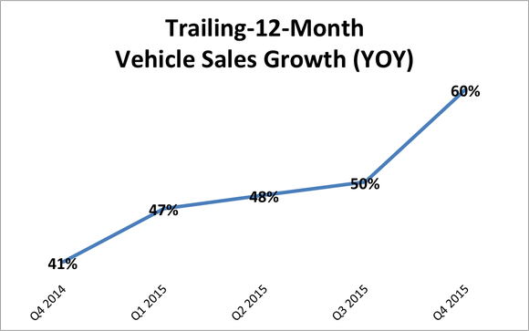 Tesla Sales Growth Ttm