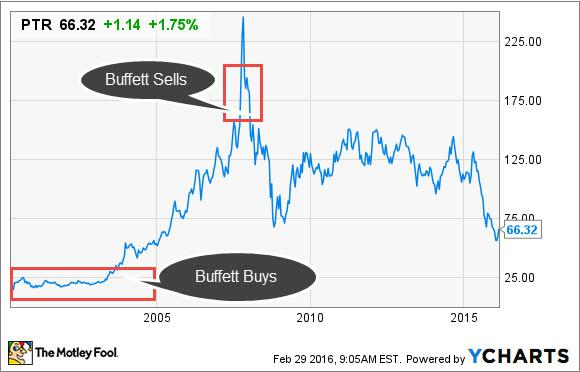 Ptr Buffett Buys
