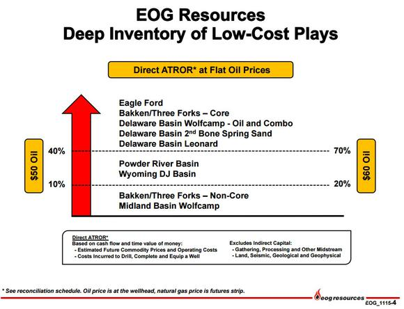Eog Resources Returns