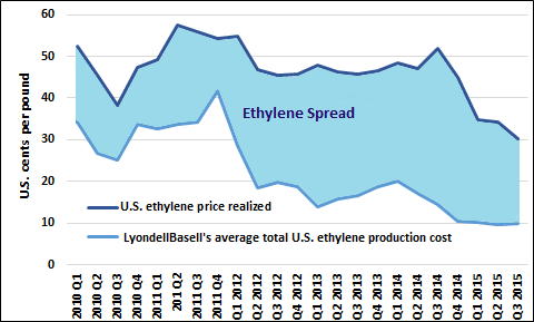 Ethylene Spread
