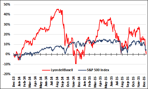 Lyb And Spx