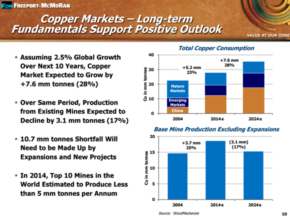 Fcx Copper