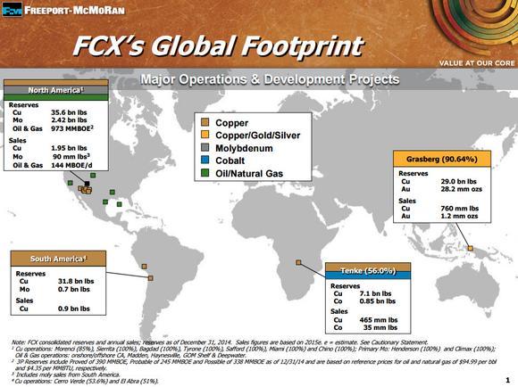 Fcx Map