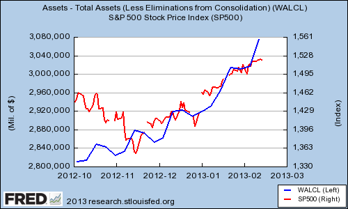Fed Total Assets Vs Sp