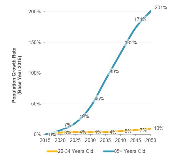 Welltower Demographics