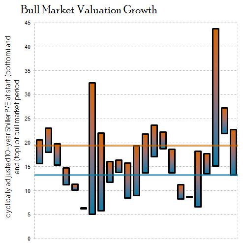 Bullmktvaluationsmall
