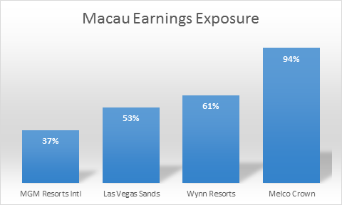 Macao Earnings Exposure