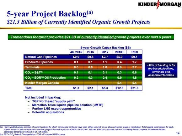 Kinder Morgan Backlog
