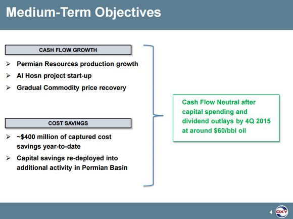 Occidental Petroleum Corporation Cash Flow