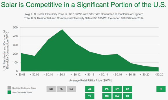 Solarcity Competitiveness Chart