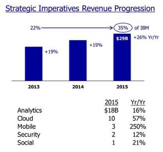 Ibm Strategic Imperatives Growth