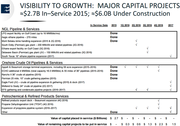 Epd Growth Plans