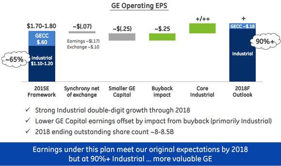Ge Operations