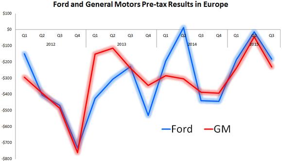 Ford Motor quarterly profit beats Street expectations