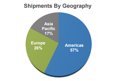 Ilmn Shipments By Geography