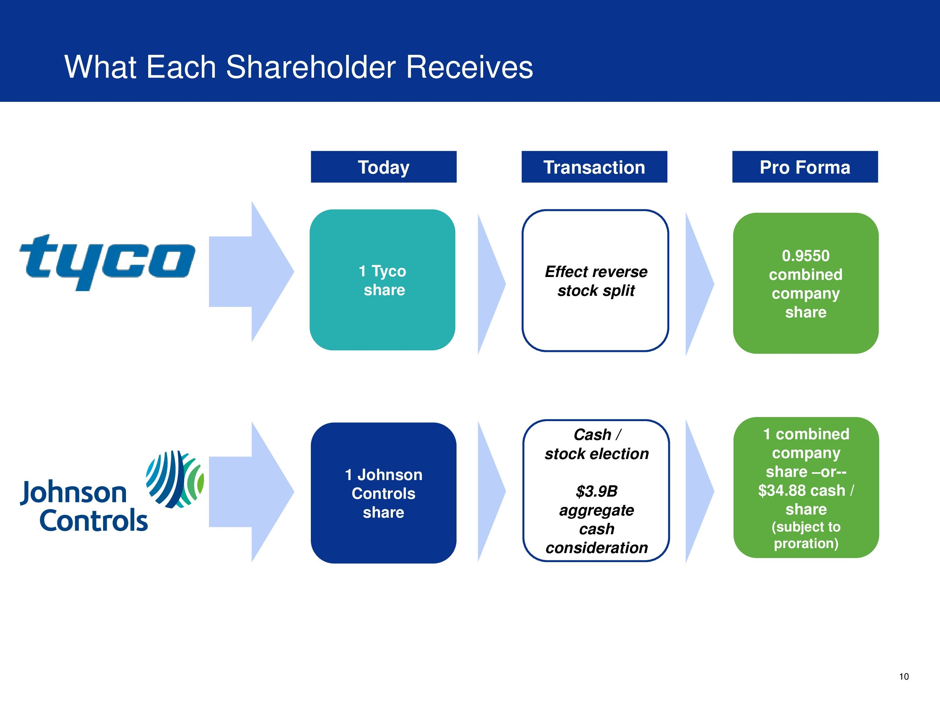 en investor relations company mergers acquisition