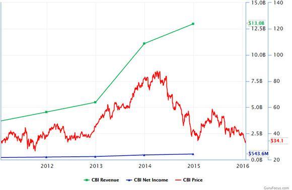 Cbi Chart