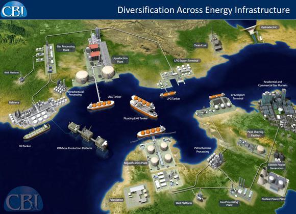 Cbi Energy Infrastructure