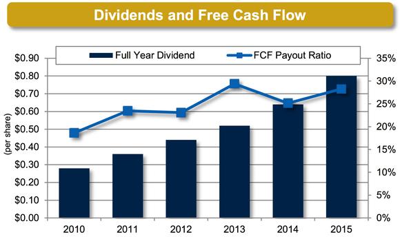 Mktx Dividends Fcf Marketaxess